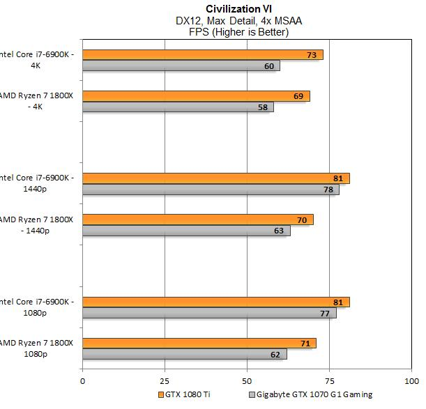 New Nvidia Data Suggests RTX 2080 Only Modestly Faster Than GTX 1080