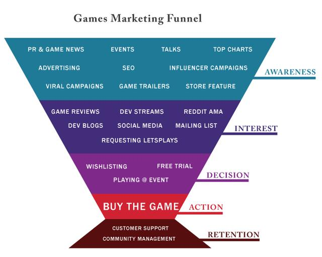 Marketing indie games: Putting the fun in funnel