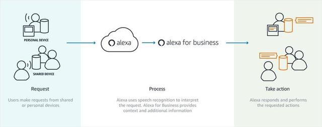 Cheat sheet: Alexa for Business