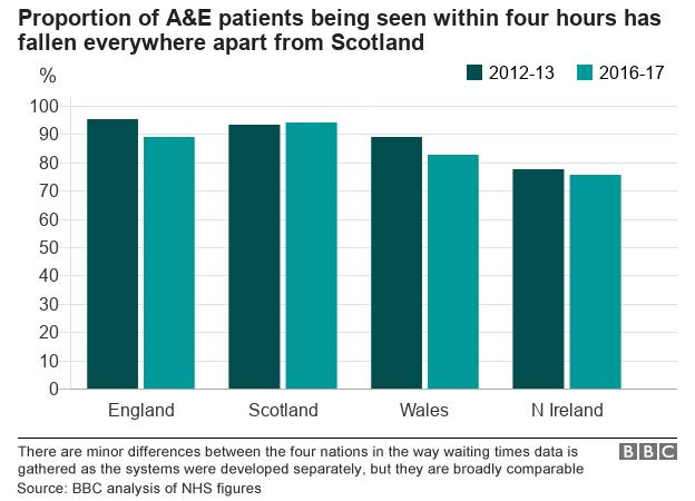 Long A&E waits: 3m a year wait over four hours