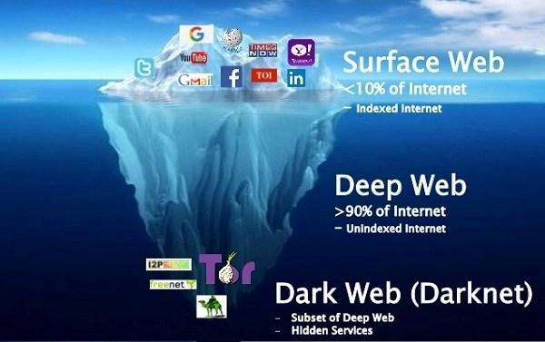 Top 31 Deep Web Sites_国际_蛋蛋赞