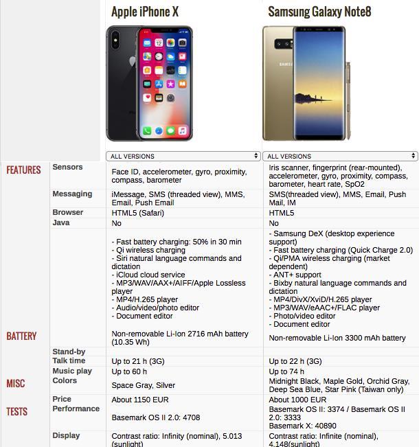 Galaxy Note 8 vs iPhone X: Top Smartphones Comparison_国际_
