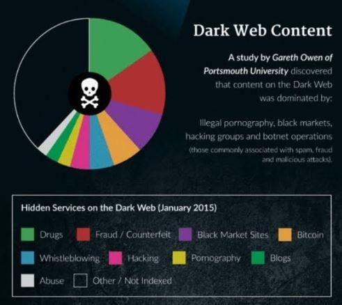 SSN# for $1 on Dark Web &