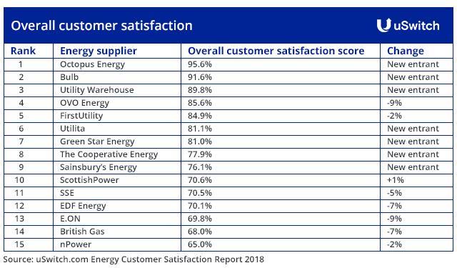 Challenger energy suppliers top customer satisfaction ranking