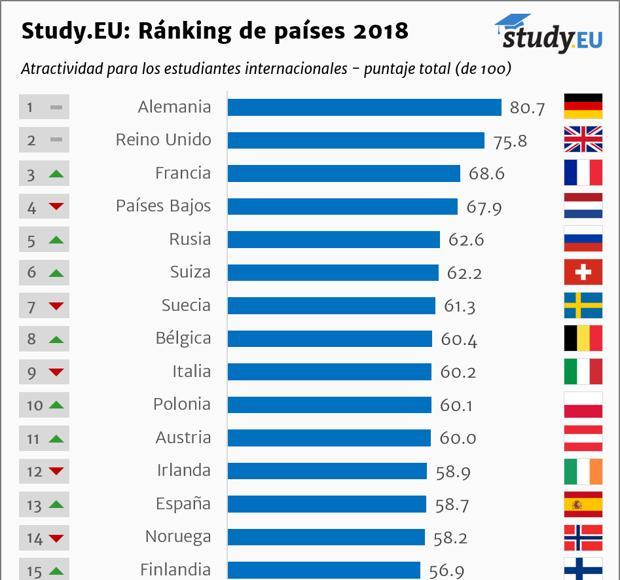 Este es el mejor país de Europa para estudiar...