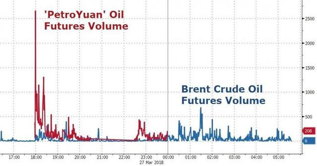 In Unprecedented Move, China To Pay For Oil Imports With Yuan Instead Of Dollars