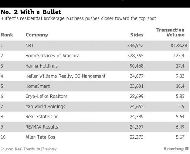 Warren Buffett Is Now America's No. 2 Real-Estate Broker