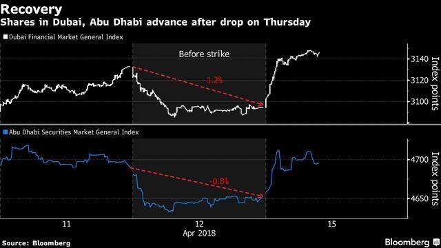 Arab Stocks Advance as Jitters Over U S  Strike in Syria Fade_国际_