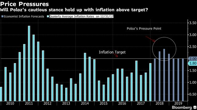 Rising Inflation Poses Biggest Test of Poloz's Cautious Stance