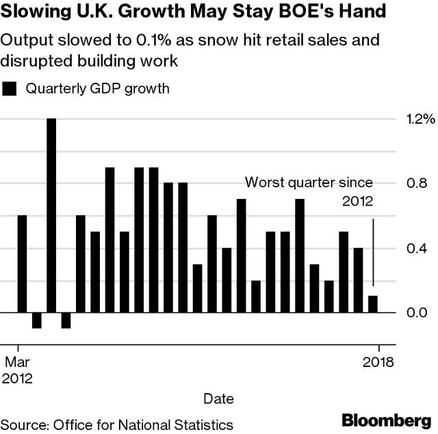 U.K.\'s Worst Growth Since 2012 Sinks Pound on Rate Hike Doubts_国际_ ...