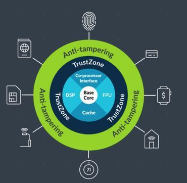 Arm launches Cortex-M35P processor to bring IoT security to