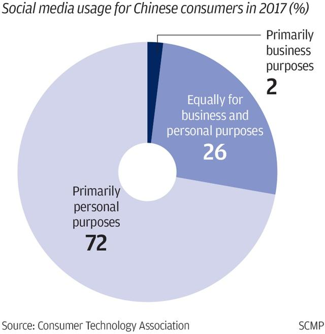 China's internet companies adopting new 'Social+' business model to succeed