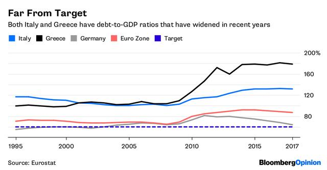 Something Is Rotten at the Heart of the Euro