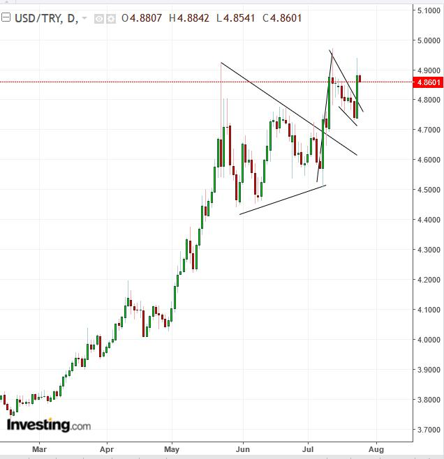 Chart Of The Day Turkish Lira Plunges Amid Question Of Bank