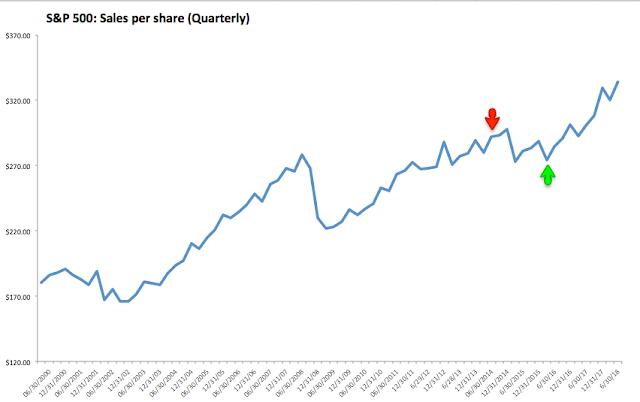 q2 corporate results all time high sales profits and margins
