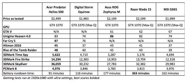 Acer Predator Helios 500 Gaming Laptop_国际_蛋蛋赞
