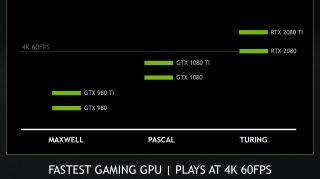 Nvidia claims GeForce RTX 2080 hits the sweet spot for 4K gaming at 60 fps
