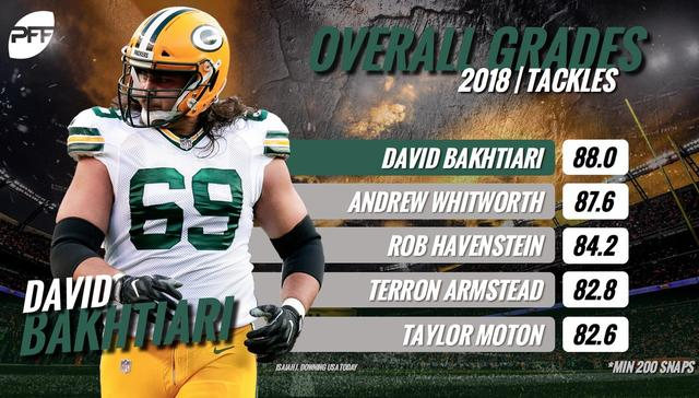 Pro Football Focus David Bakhtiari has been the best offensive tackle in  the NFL so far this season. 45b4f0ff8