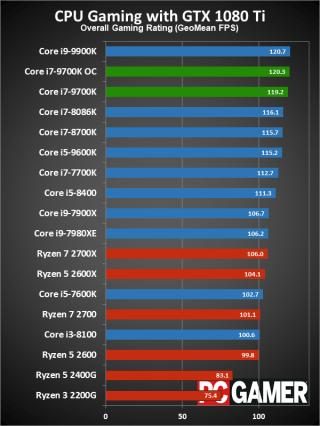 Intel Core i7-9700K review_国际_蛋蛋赞