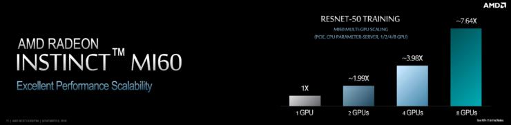 AMD Radeon Instinct MI60, the First 7nm Vega 20 GPU Based