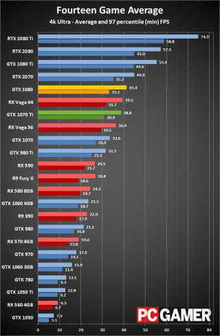 ... GeForce GTX 1070 Ti VS GTX 1080: Which of the last-gen graphics cards