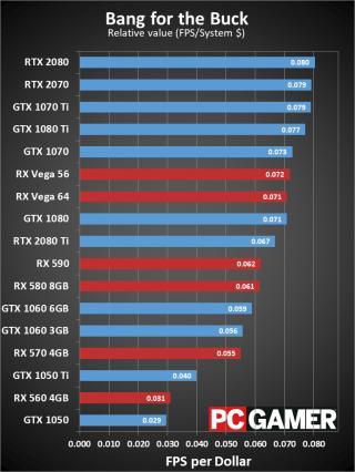 GeForce GTX 1070 Ti VS GTX 1080: Which of the last-gen