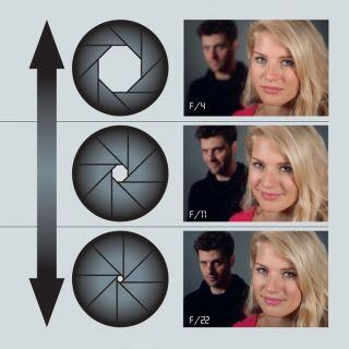 What is the best aperture and focal length for portraits?