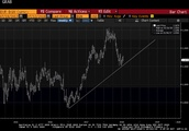 EUR/USD And USD/JPY: Two Stories For Two Trend Lines