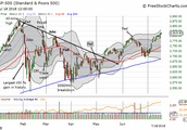 S&P 500 Stubbornly Pushes Higher While A Bearish Divergence Lingers On