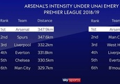 The impressive stats which prove Unai Emery has transformed Arsenal following Wenger exit