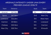 Arsenal's incredible running stats that prove Unai Emery is on the verge of something special