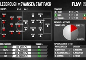 Middlesbrough v Swansea: Stats, predicted line-ups and more