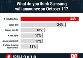 Samsung Fans Shouldn't Bet on a Foldable Phone This Month