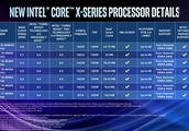 A monstrous 28-core Xeon leads Intel's new processor lineup