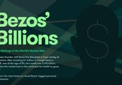 Bezos' Billions: the Makings of the World's Richest Man