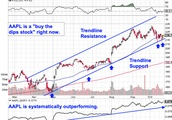 Apple Stock Shows a Major Buying Opportunity: Chart