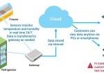 NTT DOCOMO Launches IoT-driven Temperature-monitoring Service in USA