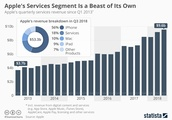 Apple's Services Segment Continues to Grow