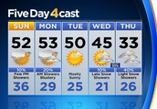 Latest Colorado Weather Forecast: Mild December Weekend Ahead