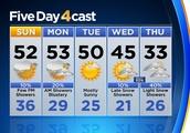 Latest Colorado Weather Forecast: Mild December Weekend Ahead