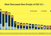 Bald person, new smileys top list of most discussed iOS 12.1 emoji