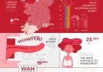 It's Pronounced Wah-way – the World's Second Largest Smartphone Brand Reveals Stats on Ireland's Mos