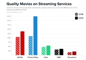 These Streaming Services Offer the Best Value for Your Money