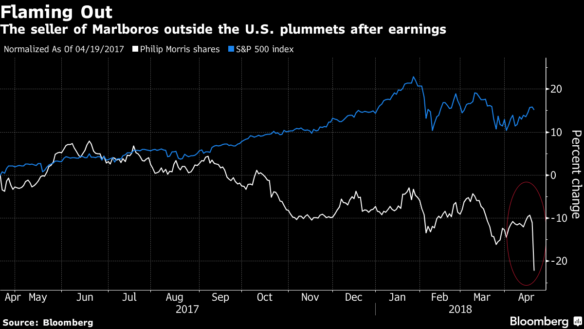 Philip Morris Plunges the Most in a Decade on Slump in