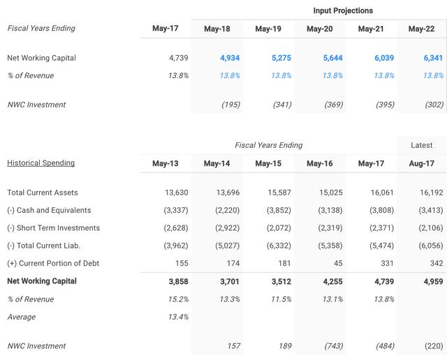 Calculating Nike (NKE) Free Cash Flows Ahead Of Earnings_