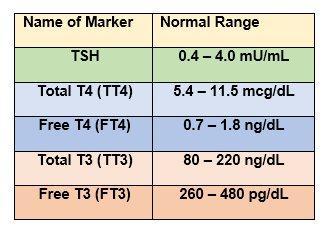 مستويات Tsh عادي أو مرتفع أو منخفض بما في ذلك مستويات الغدة