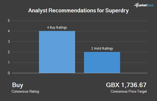 hot sale online a4dee abcf7 Superdry (SDRY) erhält von Liberum Capital die Bewertung ...
