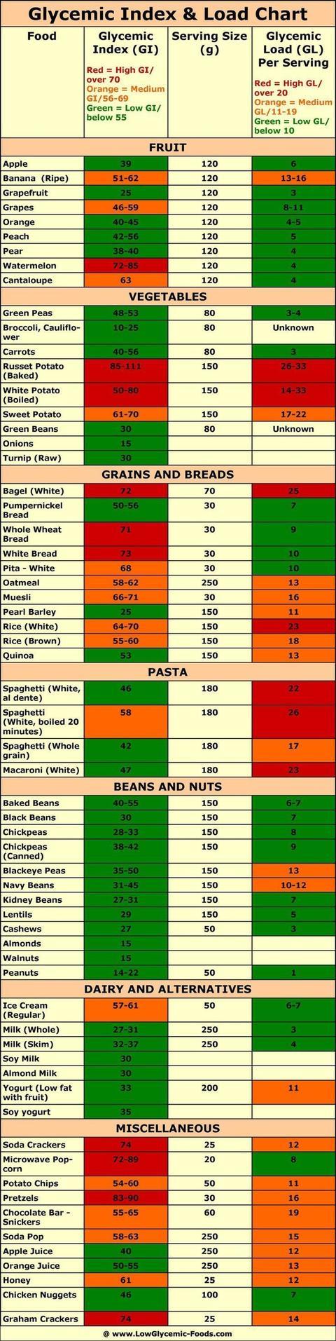 Niedrig Glykämische Diät, Was Es Ist - ilcreval100 10