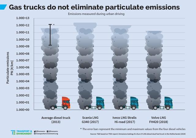 On-road tests show gas trucks up to five times worse for #AirPollution
